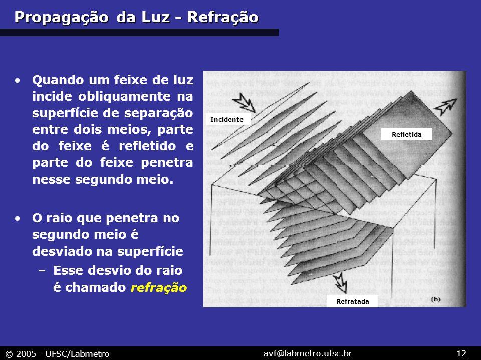 © 2005 - UFSC/Labmetro avf@labmetro.ufsc.br12 Quando um feixe de luz incide obliquamente na superfície de separação entre dois meios, parte do feixe é refletido e parte do feixe penetra nesse segundo meio.