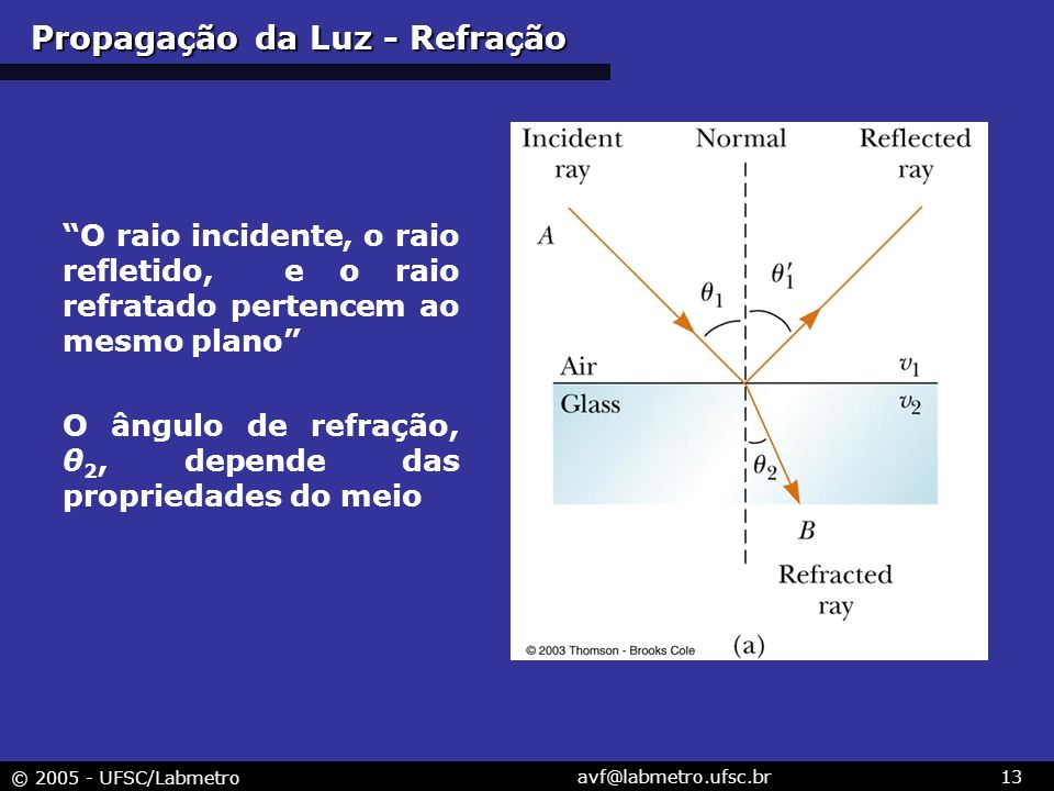 © 2005 - UFSC/Labmetro avf@labmetro.ufsc.br13 Propagação da Luz - Refração O raio incidente, o raio refletido, e o raio refratado pertencem ao mesmo plano O ângulo de refração, θ 2, depende das propriedades do meio