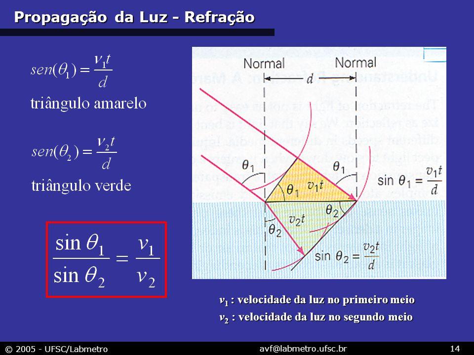 © 2005 - UFSC/Labmetro avf@labmetro.ufsc.br14 Propagação da Luz - Refração v 1 : velocidade da luz no primeiro meio v 2 : velocidade da luz no segundo meio