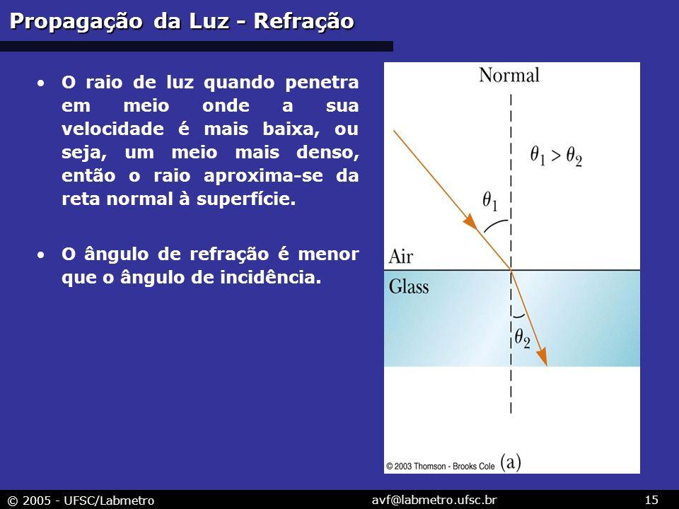 © 2005 - UFSC/Labmetro avf@labmetro.ufsc.br15 O raio de luz quando penetra em meio onde a sua velocidade é mais baixa, ou seja, um meio mais denso, então o raio aproxima-se da reta normal à superfície.