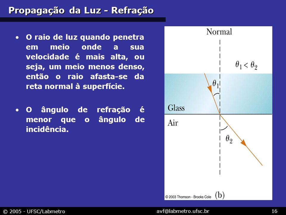 © 2005 - UFSC/Labmetro avf@labmetro.ufsc.br16 O raio de luz quando penetra em meio onde a sua velocidade é mais alta, ou seja, um meio menos denso, então o raio afasta-se da reta normal à superfície.