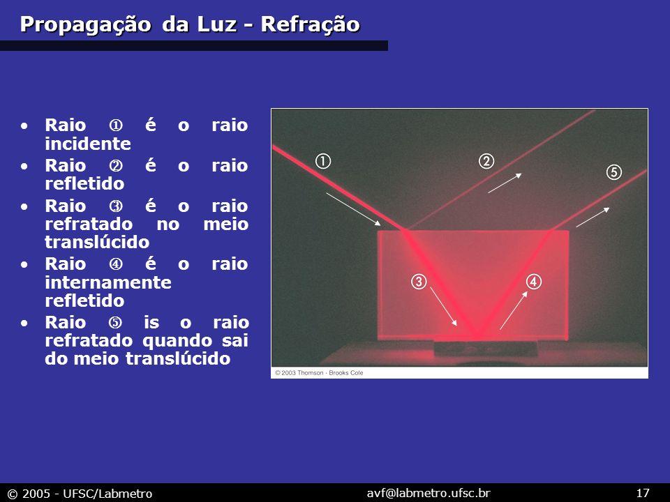 © 2005 - UFSC/Labmetro avf@labmetro.ufsc.br17 Raio é o raio incidente Raio é o raio refletido Raio é o raio refratado no meio translúcido Raio é o raio internamente refletido Raio is o raio refratado quando sai do meio translúcido Propagação da Luz - Refração
