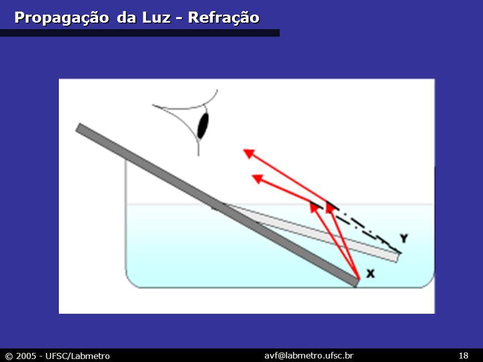 © 2005 - UFSC/Labmetro avf@labmetro.ufsc.br18 Propagação da Luz - Refração
