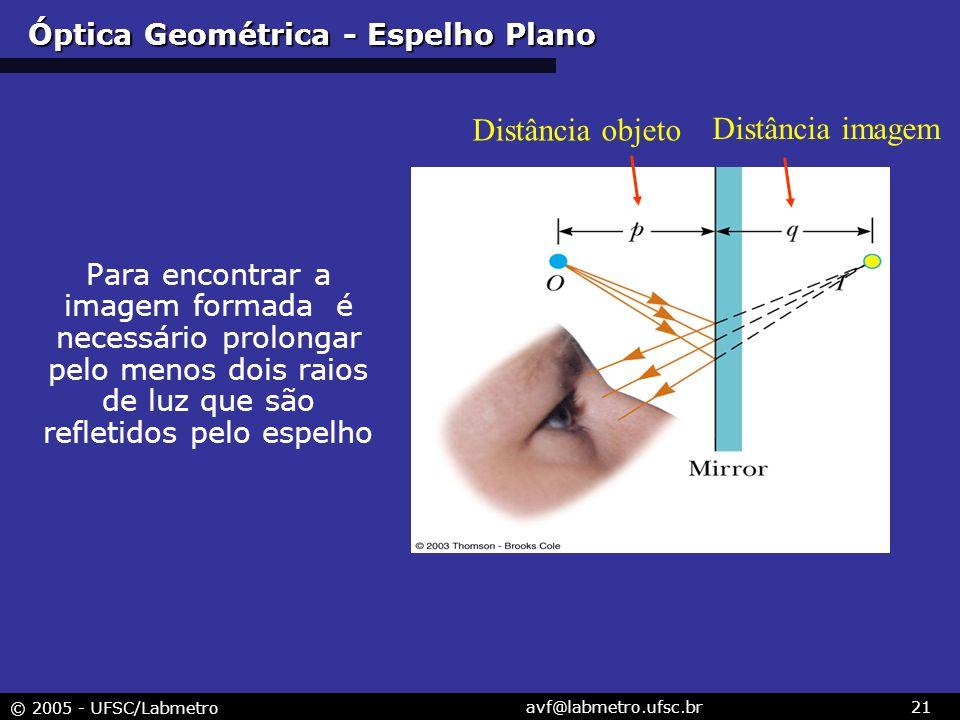 © 2005 - UFSC/Labmetro avf@labmetro.ufsc.br21 Para encontrar a imagem formada é necessário prolongar pelo menos dois raios de luz que são refletidos pelo espelho Óptica Geométrica - Espelho Plano Distância objeto Distância imagem