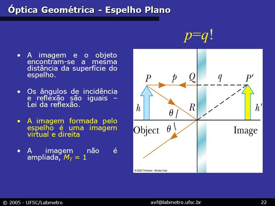 © 2005 - UFSC/Labmetro avf@labmetro.ufsc.br22 Óptica Geométrica - Espelho Plano A imagem e o objeto encontram-se a mesma distância da superfície do espelho.