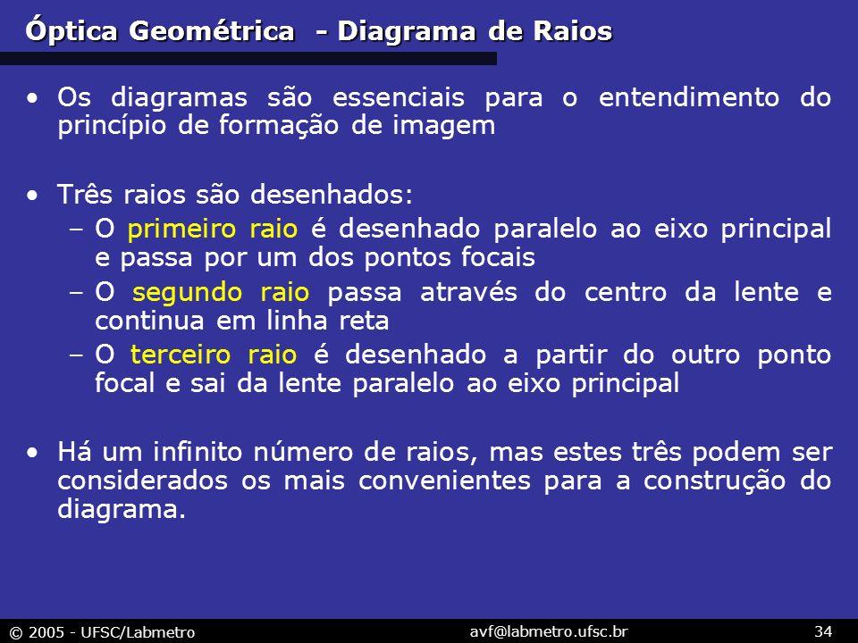 © 2005 - UFSC/Labmetro avf@labmetro.ufsc.br34 Óptica Geométrica - Diagrama de Raios Os diagramas são essenciais para o entendimento do princípio de formação de imagem Três raios são desenhados: –O primeiro raio é desenhado paralelo ao eixo principal e passa por um dos pontos focais –O segundo raio passa através do centro da lente e continua em linha reta –O terceiro raio é desenhado a partir do outro ponto focal e sai da lente paralelo ao eixo principal Há um infinito número de raios, mas estes três podem ser considerados os mais convenientes para a construção do diagrama.