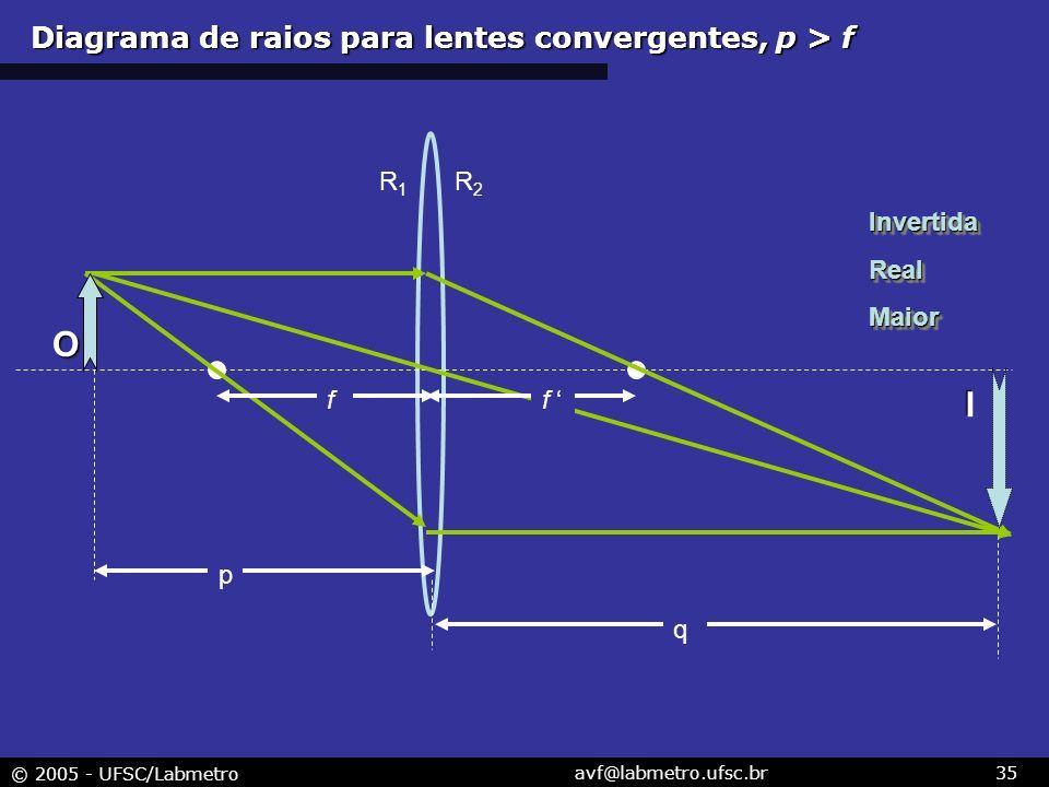 © 2005 - UFSC/Labmetro avf@labmetro.ufsc.br35 R1R1 R2R2 I f f p q O InvertidaRealMaiorInvertidaRealMaior Diagrama de raios para lentes convergentes, p > f