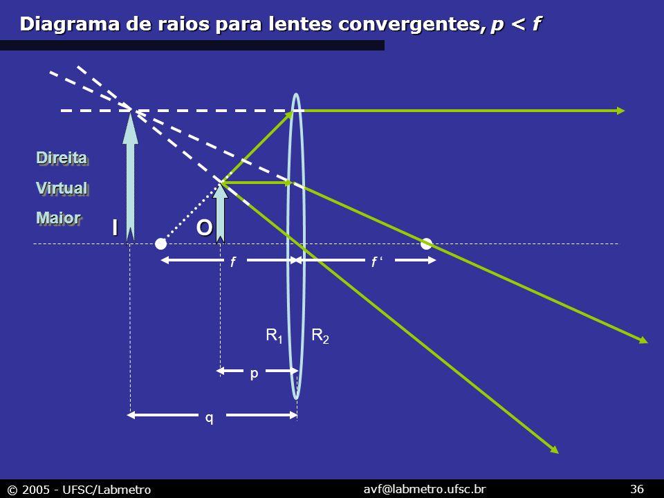 © 2005 - UFSC/Labmetro avf@labmetro.ufsc.br36 R1R1 R2R2 I f f p q O DireitaVirtualMaiorDireitaVirtualMaior Diagrama de raios para lentes convergentes,