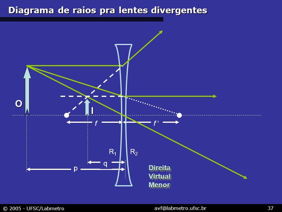 © 2005 - UFSC/Labmetro avf@labmetro.ufsc.br37 R1R1 R2R2 I f f p q O DireitaVirtualMenorDireitaVirtualMenor Diagrama de raios pra lentes divergentes