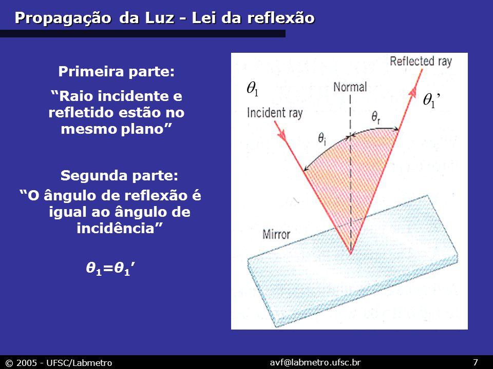 © 2005 - UFSC/Labmetro avf@labmetro.ufsc.br7 Segunda parte: O ângulo de reflexão é igual ao ângulo de incidência θ 1 =θ 1 Primeira parte: Raio inciden