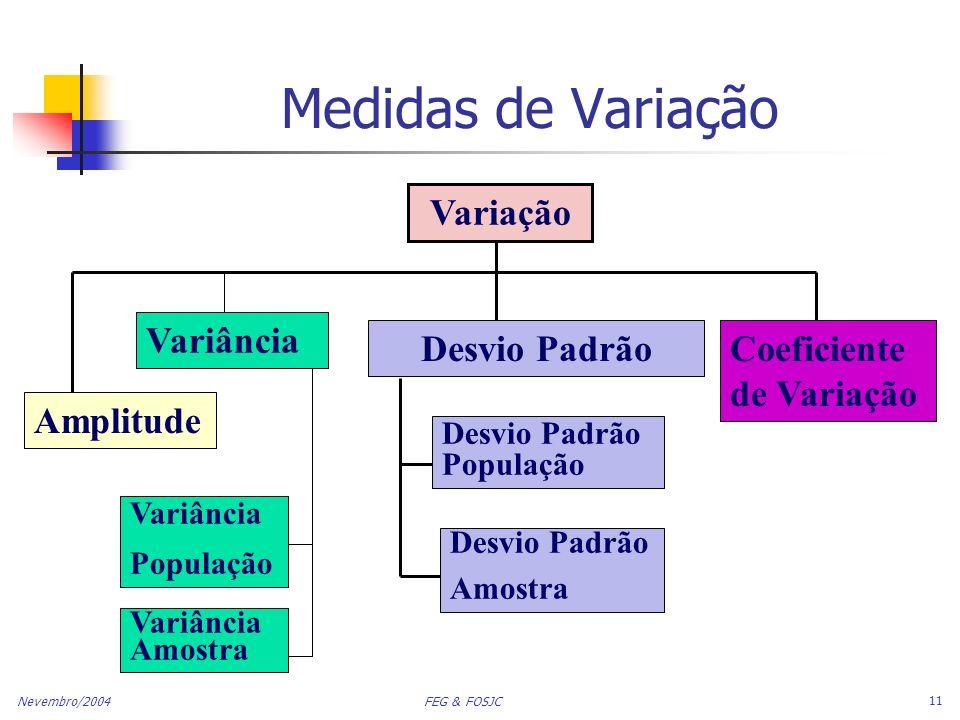 Nevembro/2004 FEG & FOSJC 11 Medidas de Variação Variação Variância Desvio PadrãoCoeficiente de Variação Variância População Variância Amostra Desvio