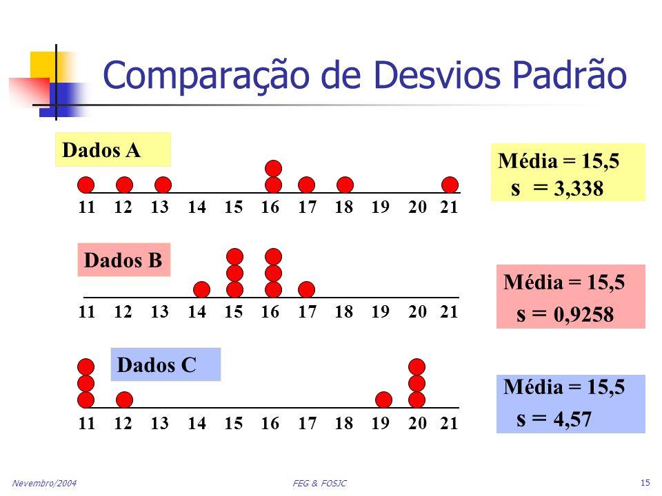 Nevembro/2004 FEG & FOSJC 15 Comparação de Desvios Padrão Média = 15,5 s = 3,338 11 12 13 14 15 16 17 18 19 20 21 Dados B Dados A Média = 15,5 s = 0,9