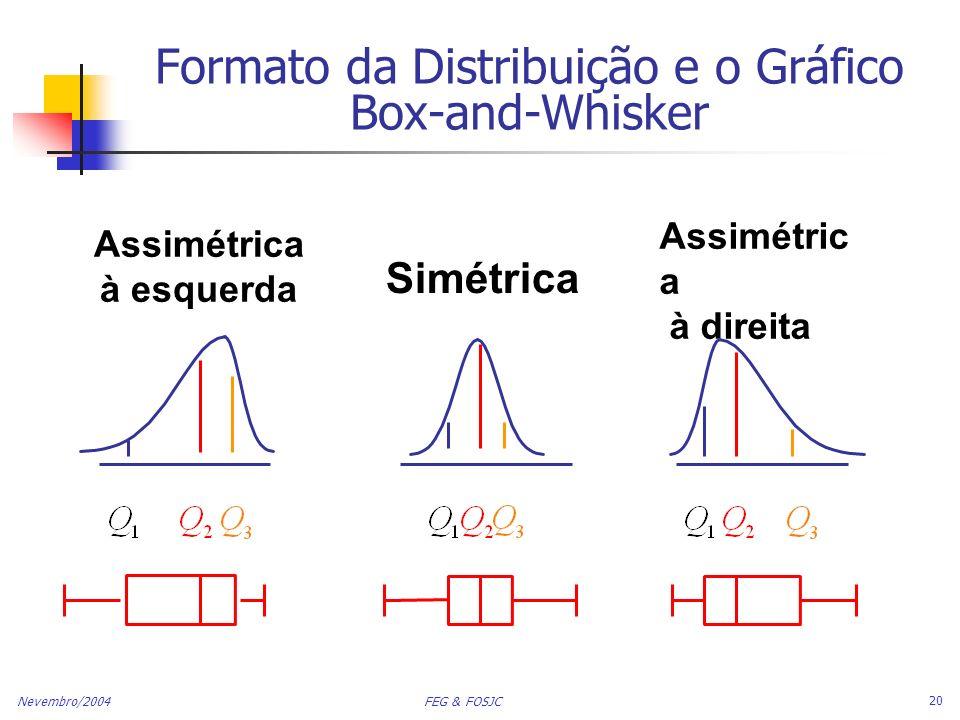 Nevembro/2004 FEG & FOSJC 20 Formato da Distribuição e o Gráfico Box-and-Whisker Assimétric a à direita Assimétrica à esquerda Simétrica