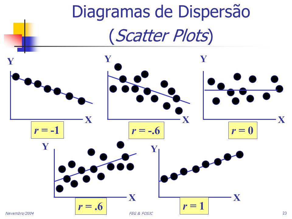 Nevembro/2004 FEG & FOSJC 23 Diagramas de Dispersão (Scatter Plots) Y X Y X Y X Y X Y X r = -1 r = -.6r = 0 r =.6 r = 1