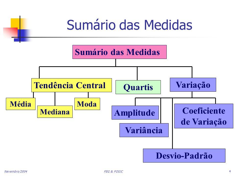 Nevembro/2004 FEG & FOSJC 15 Comparação de Desvios Padrão Média = 15,5 s = 3,338 11 12 13 14 15 16 17 18 19 20 21 Dados B Dados A Média = 15,5 s = 0,9258 11 12 13 14 15 16 17 18 19 20 21 Média = 15,5 s = 4,57 Dados C