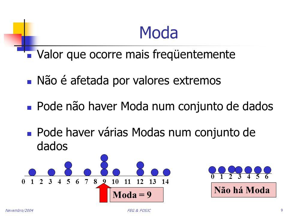 Nevembro/2004 FEG & FOSJC 9 Moda Valor que ocorre mais freqüentemente Não é afetada por valores extremos Pode não haver Moda num conjunto de dados Pod