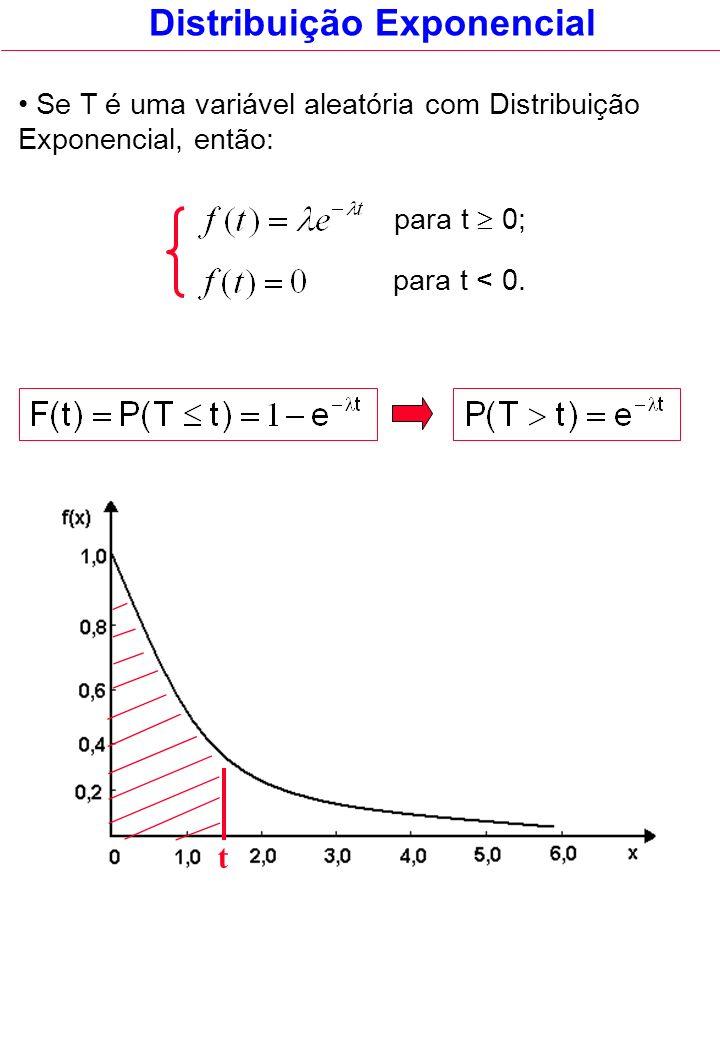 Distribuição Exponencial Se T é uma variável aleatória com Distribuição Exponencial, então: para t 0; para t < 0. t