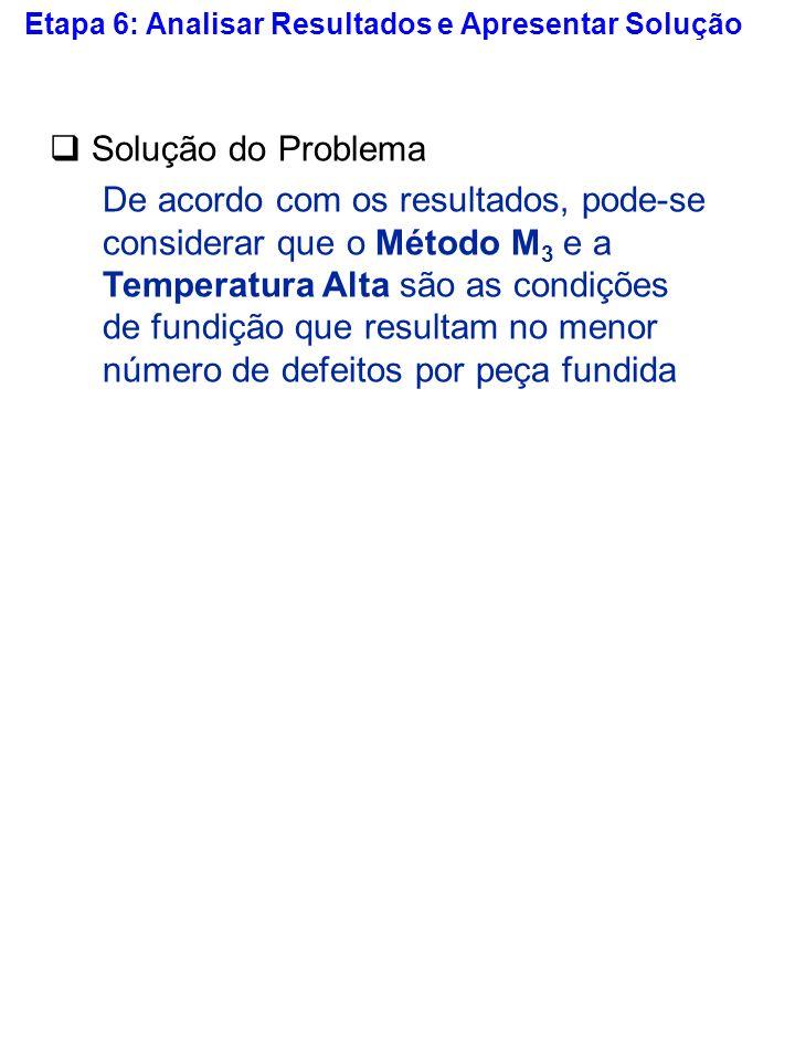 Solução do Problema De acordo com os resultados, pode-se considerar que o Método M 3 e a Temperatura Alta são as condições de fundição que resultam no