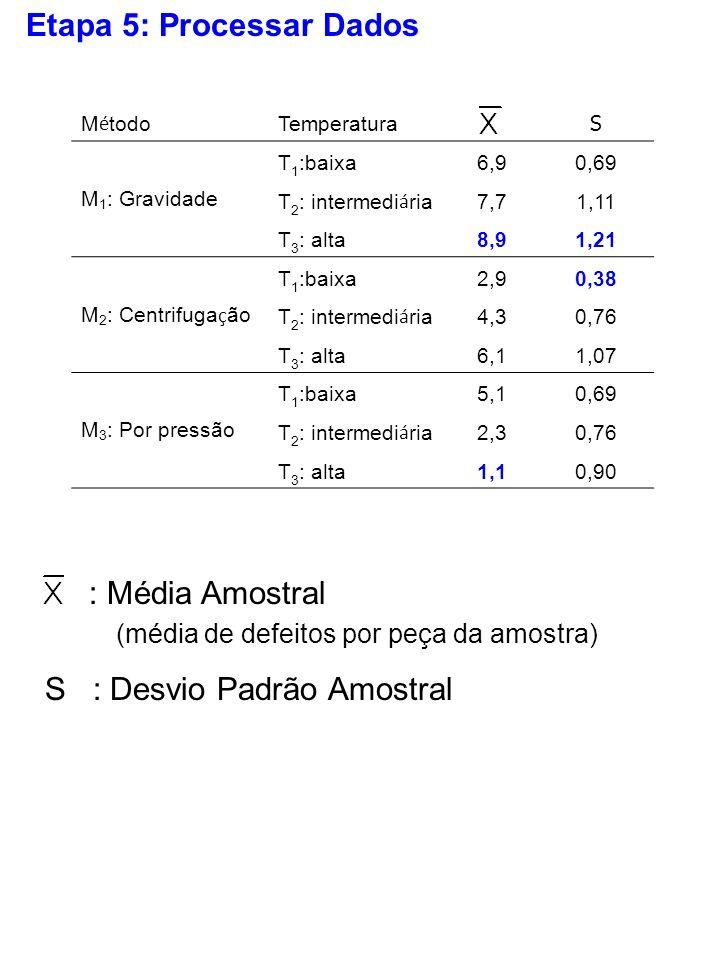 Etapa 5: Processar Dados : Média Amostral (média de defeitos por peça da amostra) S : Desvio Padrão Amostral M é todo Temperatura S M 1 : Gravidade T