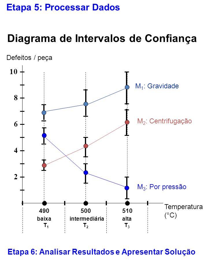 Etapa 5: Processar Dados 2 4 6 8 10 Defeitos / peça Temperatura (°C) 490500510 baixaintermediáriaalta T1T1 T2T2 T3T3 Diagrama de Intervalos de Confian
