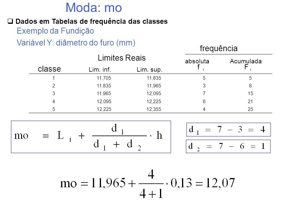 111,70511,83555 2 11,96538 3 12,095715 412,09512,225621 512,22512,355425 classe Lim. inf.Lim. sup. absolutaAcumulada frequência Limites Reais Moda: mo