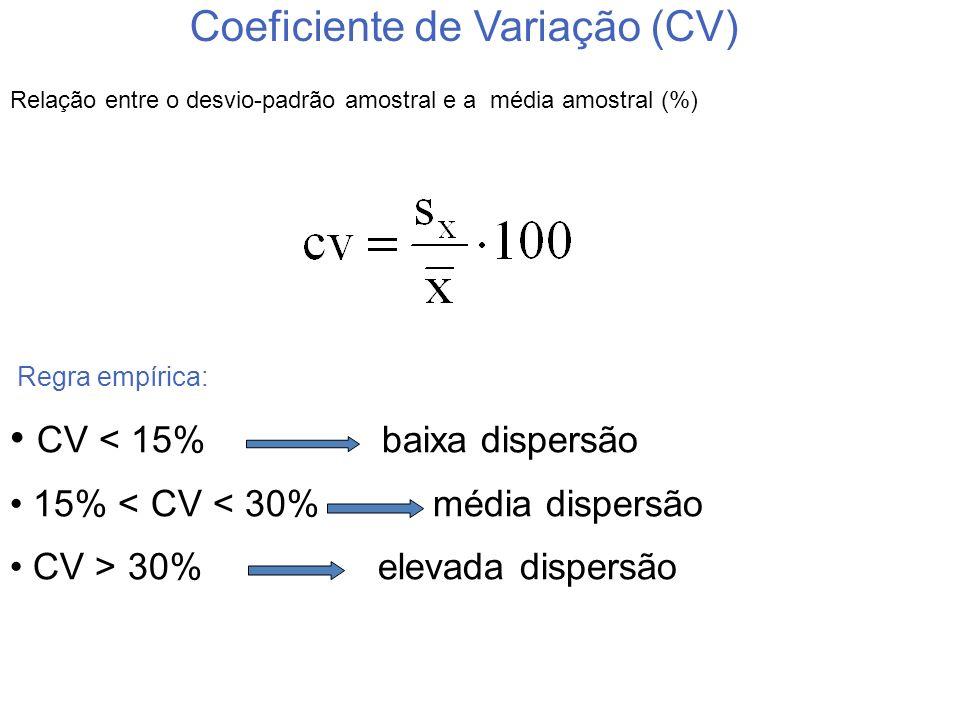 Relação entre o desvio-padrão amostral e a média amostral (%) Regra empírica: CV < 15% baixa dispersão 15% < CV < 30% média dispersão CV > 30% elevada