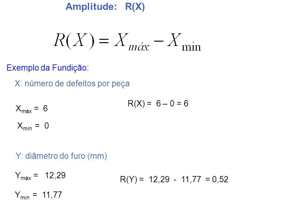 Amplitude: R(X) Exemplo da Fundição: Y mín = 11,77 Y máx = 12,29 R(Y) = 12,29 - 11,77 = 0,52 R(X) = 6 – 0 = 6 X: número de defeitos por peça X máx = 6