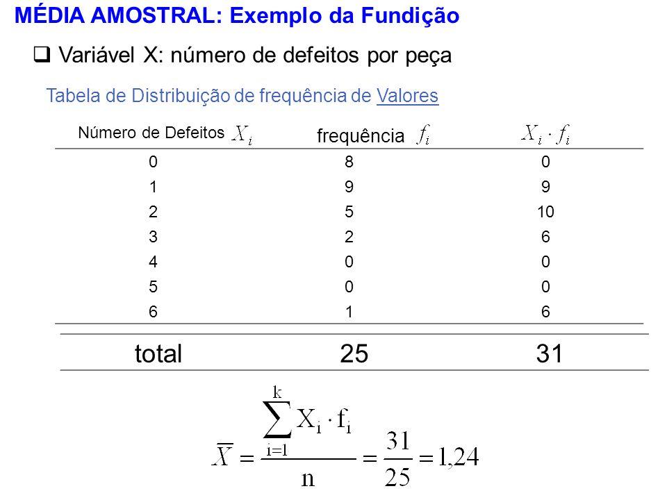 MÉDIA AMOSTRAL: Exemplo da Fundição Variável X: número de defeitos por peça Número de Defeitos frequência total2531 Tabela de Distribuição de frequênc