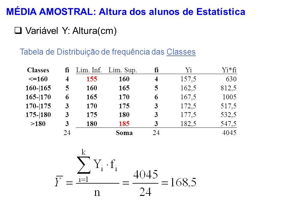 MÉDIA AMOSTRAL: Altura dos alunos de Estatística Variável Y: Altura(cm) Tabela de Distribuição de frequência das Classes Classesfi <=1604 160-|1655 16