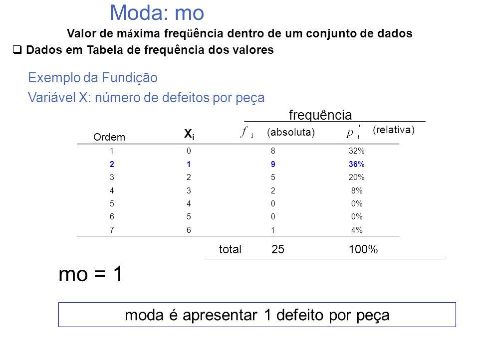 Valor de m á xima freq ü ência dentro de um conjunto de dados Moda: mo Dados em Tabela de frequência dos valores Exemplo da Fundição Variável X: númer