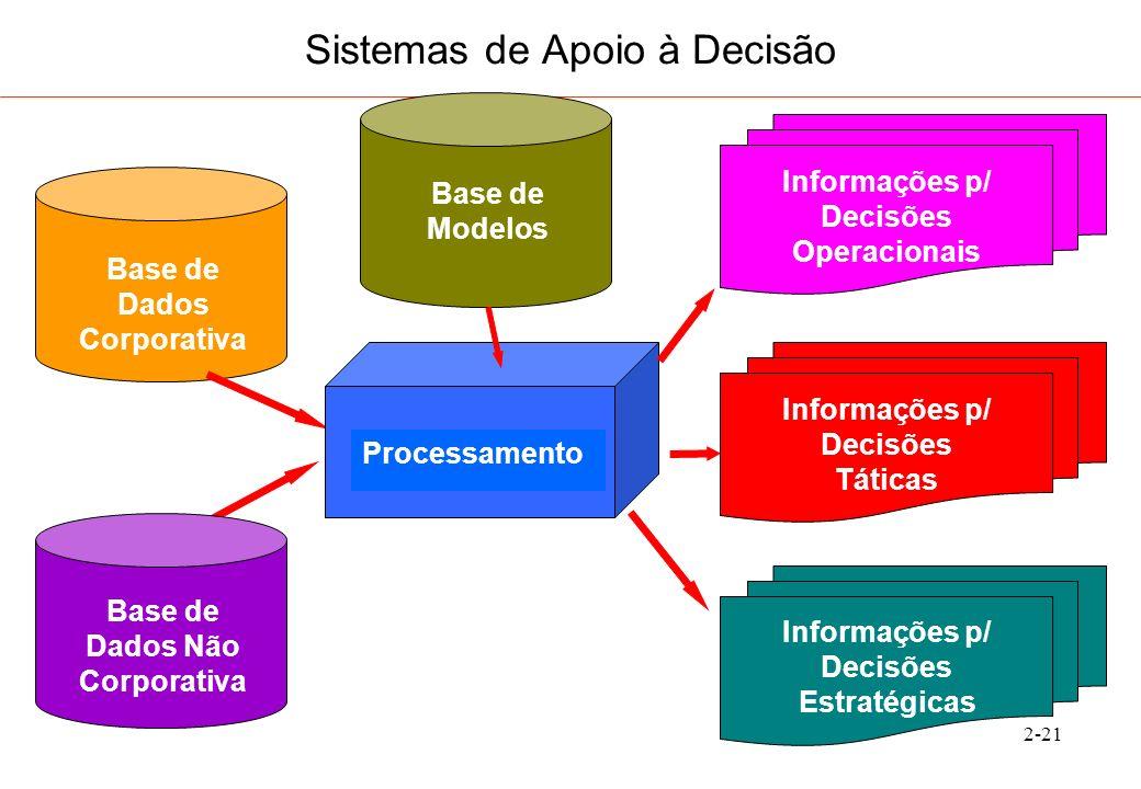 2-22 Sistemas de Apoio à Decisão Tecnologia de Informação ( T.I.