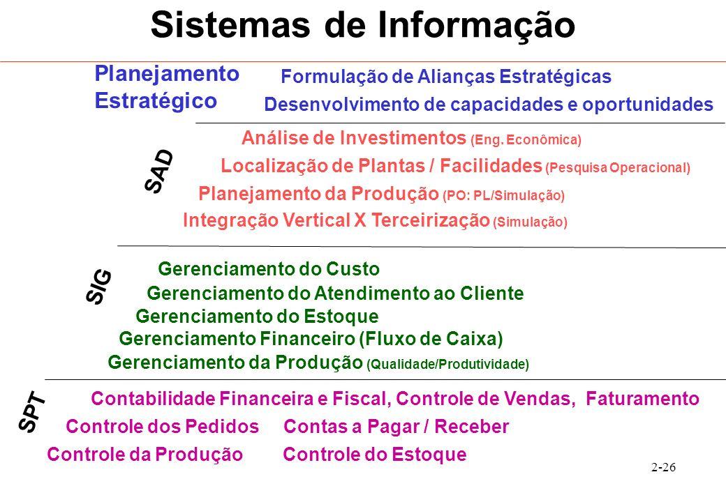 2-26 Sistemas de Informação Controle da Produção Controle do Estoque Controle dos Pedidos Contas a Pagar / Receber Contabilidade Financeira e Fiscal,