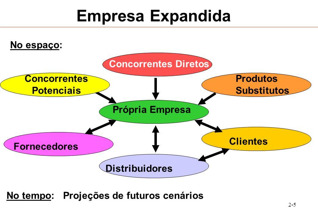 2-6 Sistemas de Processamento de Transações Finalidade: Processamento de Transação Processamento: Desenvolvimento de Aplicativos por Área Exemplos.: Folha de Pagamento, Contabilidade, etc.