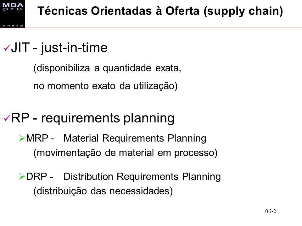 06-2 Técnicas Orientadas à Oferta (supply chain) JIT - just-in-time (disponibiliza a quantidade exata, no momento exato da utilização) RP - requiremen