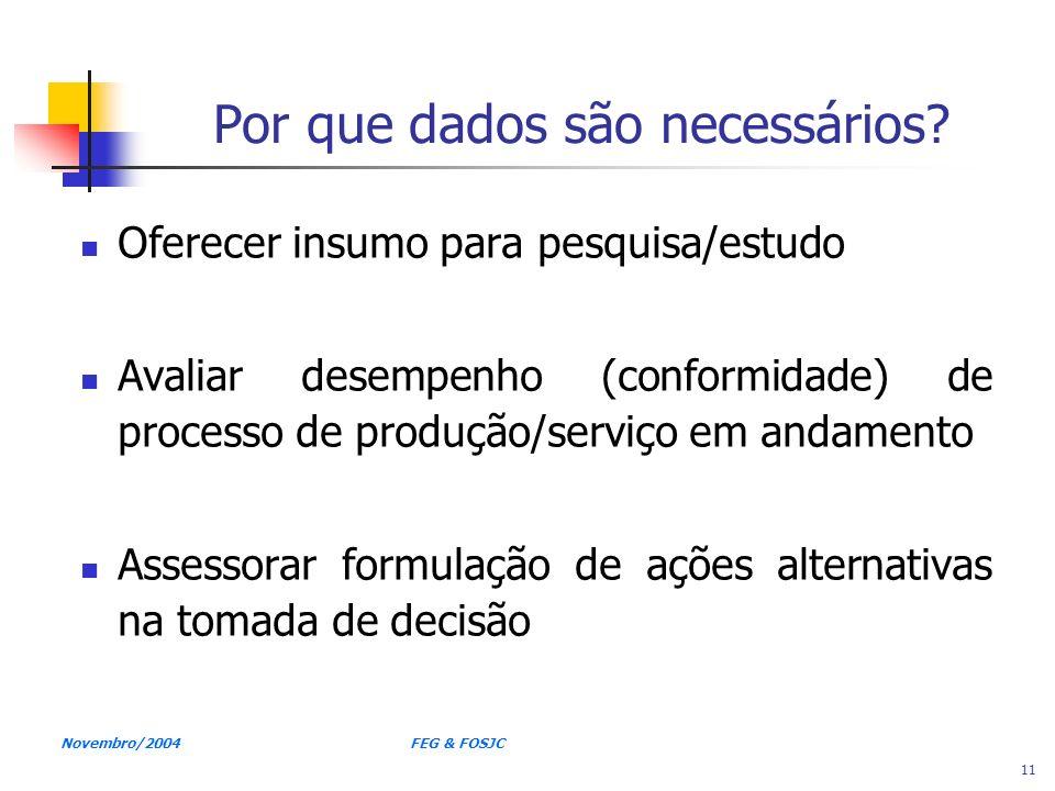 Novembro/2004 FEG & FOSJC 11 Por que dados são necessários? Oferecer insumo para pesquisa/estudo Avaliar desempenho (conformidade) de processo de prod