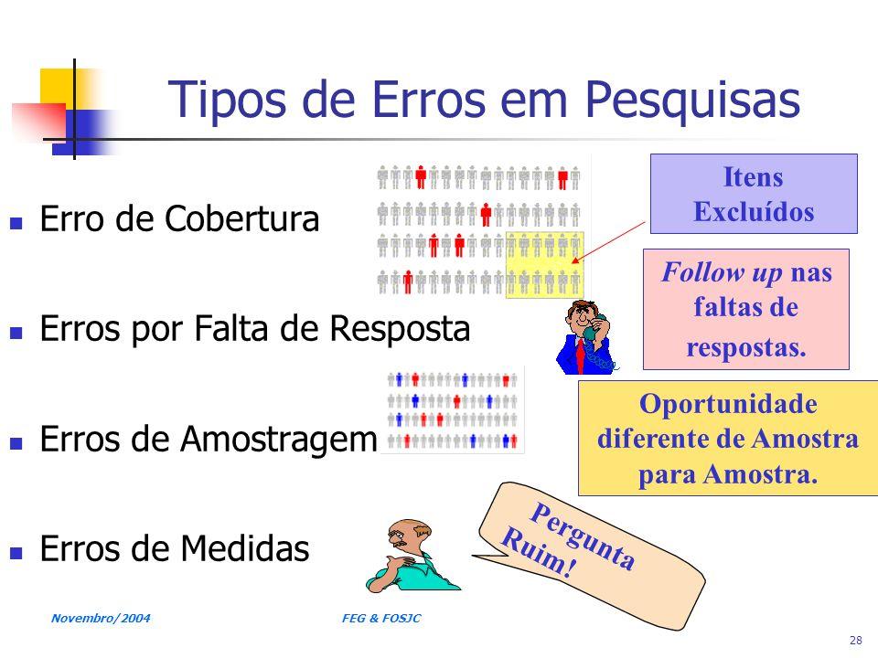 Novembro/2004 FEG & FOSJC 28 Tipos de Erros em Pesquisas Erro de Cobertura Erros por Falta de Resposta Erros de Amostragem Erros de Medidas Itens Excl