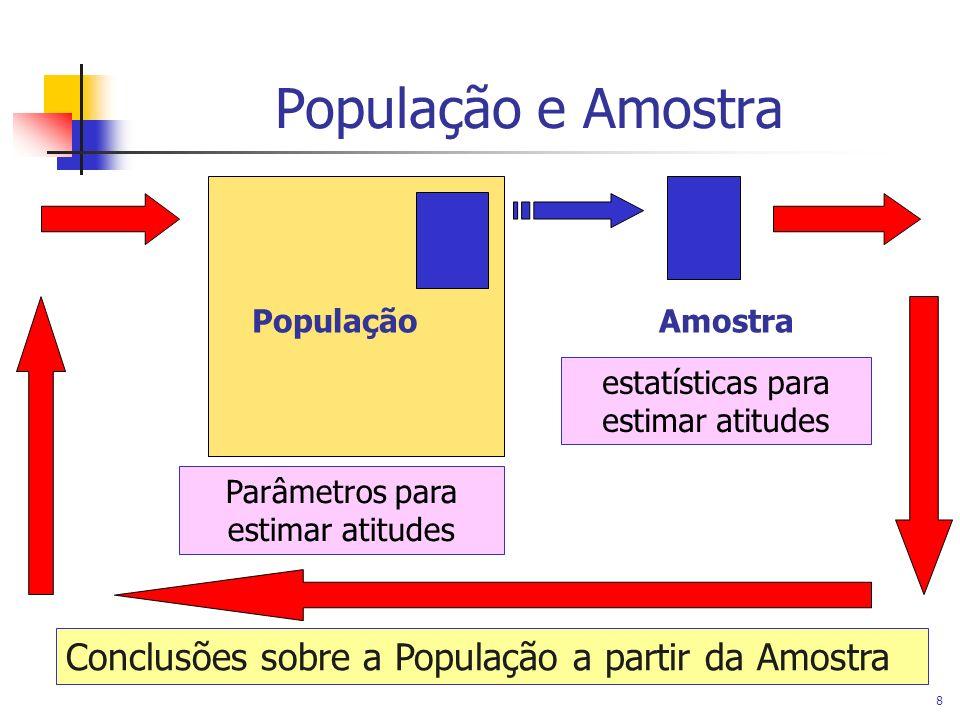 Novembro/2004 FEG & FOSJC 8 População e Amostra PopulaçãoAmostra Parâmetros para estimar atitudes estatísticas para estimar atitudes Conclusões sobre