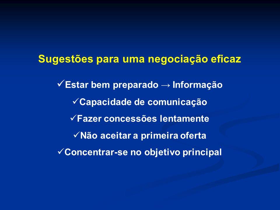 Sugestões para uma negociação eficaz Estar bem preparado Informação Capacidade de comunicação Fazer concessões lentamente Não aceitar a primeira ofert