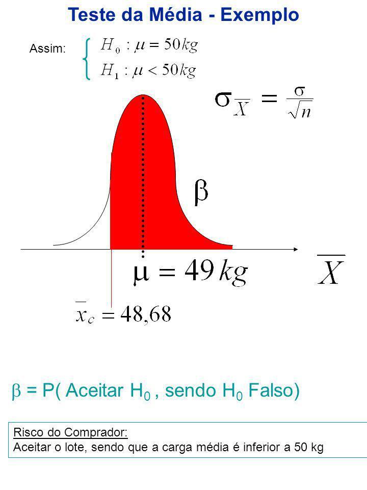 Teste da Média - Exemplo Assim: = P( Aceitar H 0, sendo H 0 Falso) Risco do Comprador: Aceitar o lote, sendo que a carga média é inferior a 50 kg