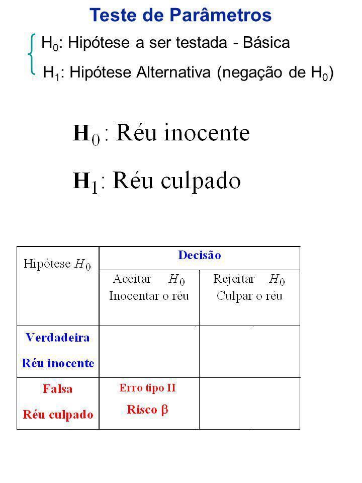 Teste de Parâmetros H 0 : Hipótese a ser testada - Básica H 1 : Hipótese Alternativa (negação de H 0 )