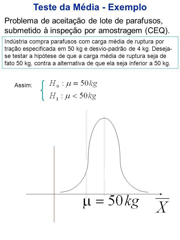 Teste da Média com conhecido Exemplo (p.91): O desvio-padrão de uma população é conhecido e igual a 22 unidades.
