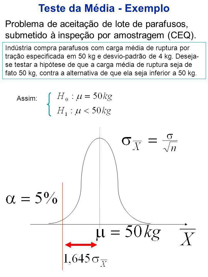 Distribuição normal – valores de P(0 Z z 0 )