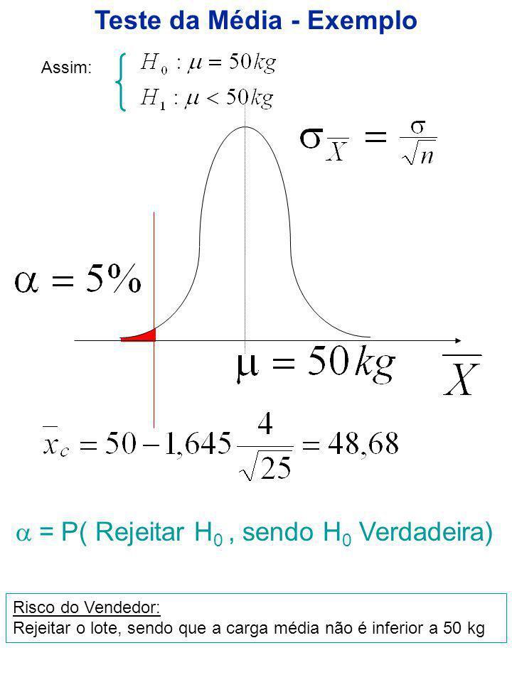 Teste da Média - Exemplo Assim: = P( Rejeitar H 0, sendo H 0 Verdadeira) Risco do Vendedor: Rejeitar o lote, sendo que a carga média não é inferior a