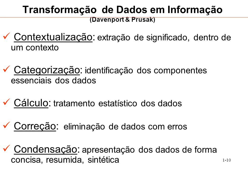 1-10 Transformação de Dados em Informação (Davenport & Prusak) Contextualização: extração de significado, dentro de um contexto Categorização: identif
