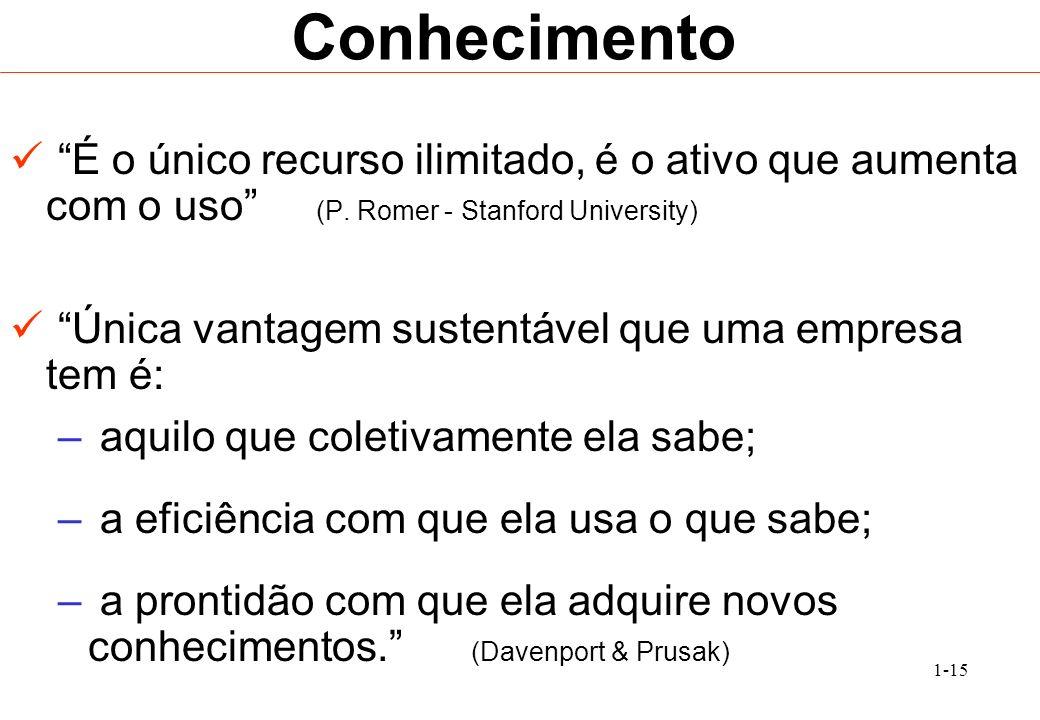 1-15 Conhecimento É o único recurso ilimitado, é o ativo que aumenta com o uso (P. Romer - Stanford University) Única vantagem sustentável que uma emp