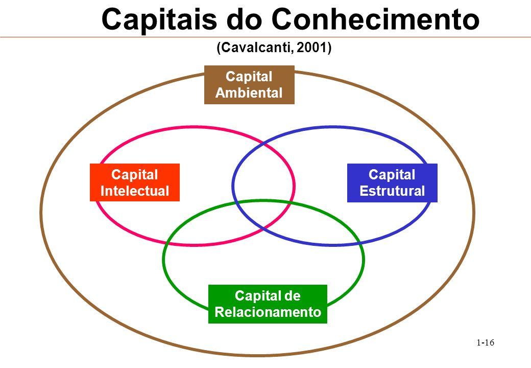 1-16 Capitais do Conhecimento Capital Intelectual Capital Estrutural Capital de Relacionamento Capital Ambiental (Cavalcanti, 2001)