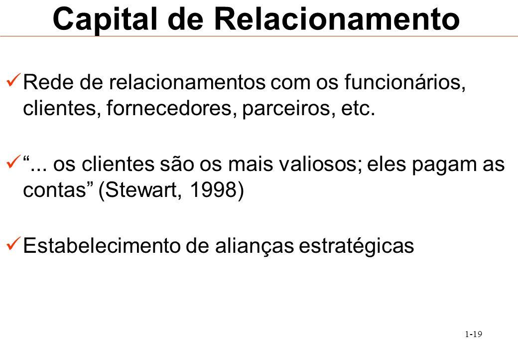 1-19 Capital de Relacionamento Rede de relacionamentos com os funcionários, clientes, fornecedores, parceiros, etc.... os clientes são os mais valioso