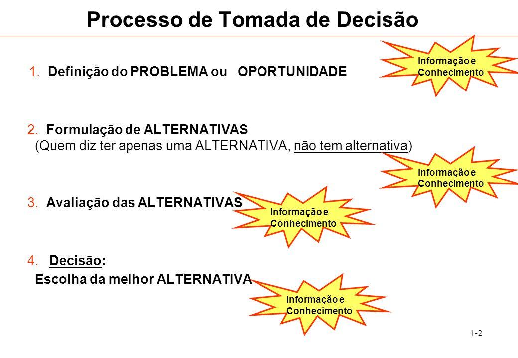1-2 1. Definição do PROBLEMA ou OPORTUNIDADE 2. Formulação de ALTERNATIVAS (Quem diz ter apenas uma ALTERNATIVA, não tem alternativa) 3. Avaliação das