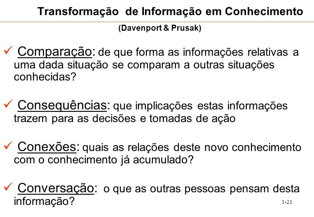 1-21 Transformação de Informação em Conhecimento Comparação: de que forma as informações relativas a uma dada situação se comparam a outras situações