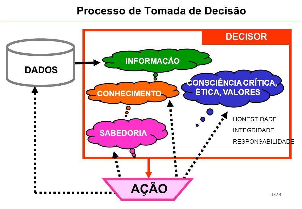 1-23 Processo de Tomada de Decisão DECISOR CONSCIÊNCIA CRÍTICA, ÉTICA, VALORES AÇÃO DADOS HONESTIDADE INTEGRIDADE RESPONSABILIDADE SABEDORIA CONHECIME